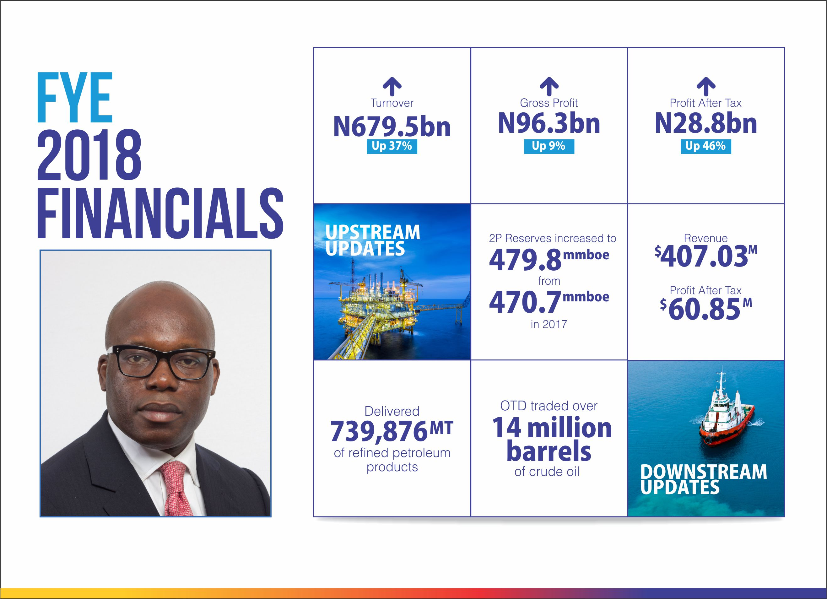 Oando Posts N28.8bn PAT In FYE 2018